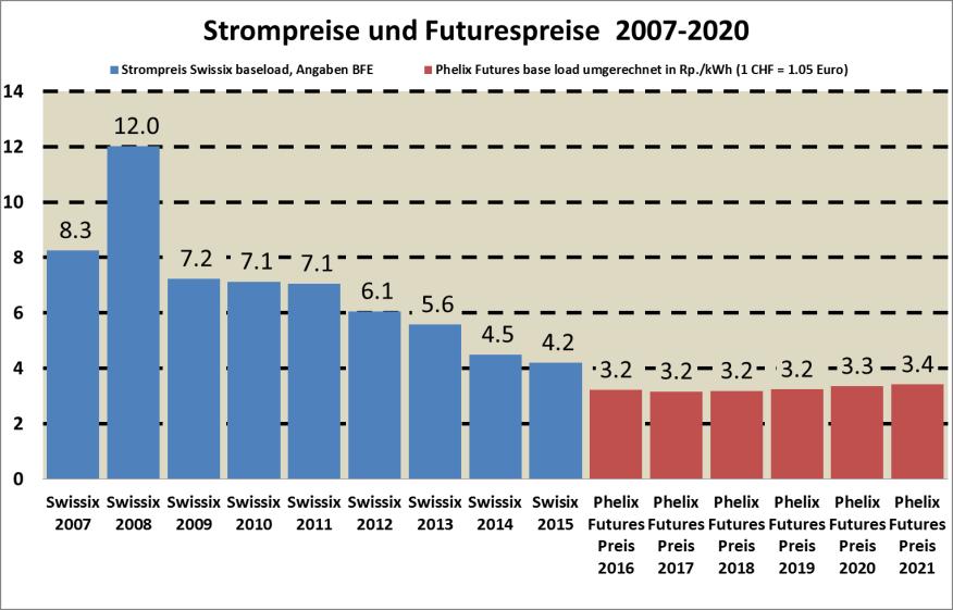 Quellen für Strompreise und Futures-Notierungen: EEX / BFE